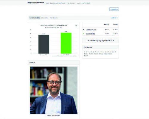 Wahlergebnis Lars Keitel